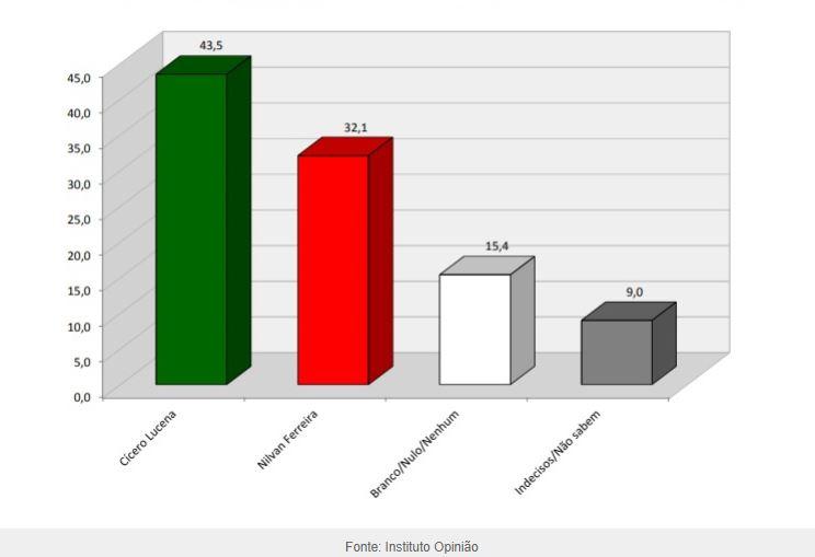 pesquisa-1-2 Pesquisa do instituto Opinião mostra Cícero com 43,5% e Nilvan com 32,1%